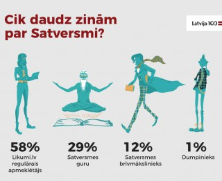 97% Latvijas iedzīvotāji zina, kas rakstīts Satversmes preambulā